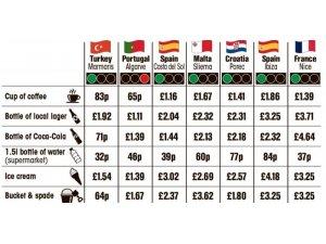 İngilizler İçin En Ucuz Ülke Türkiye
